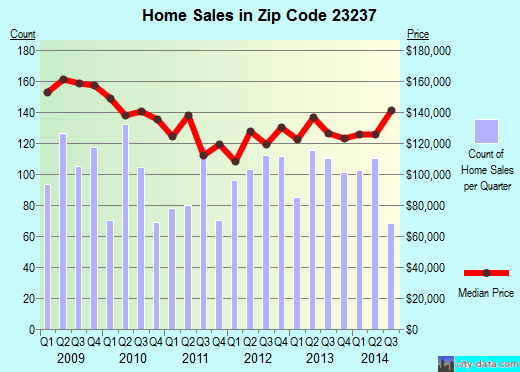 Zip code 23237 (Bellwood, Virginia) real estate house value trends