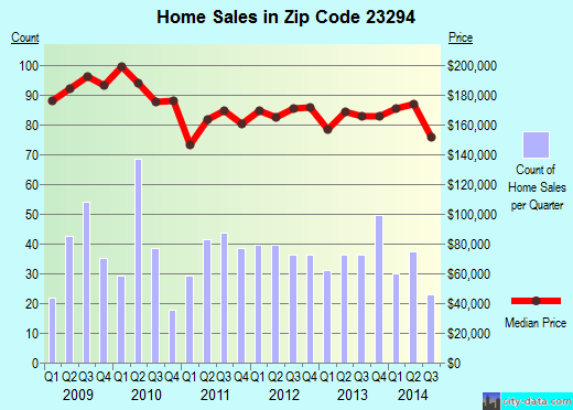 Zip code 23294 (Laurel, Virginia) real estate house value trends