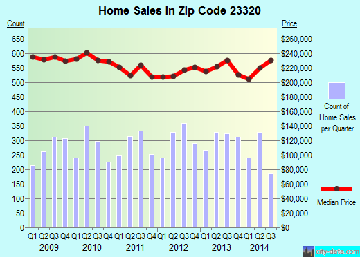 Zip code 23320 (Chesapeake, Virginia) real estate house value trends
