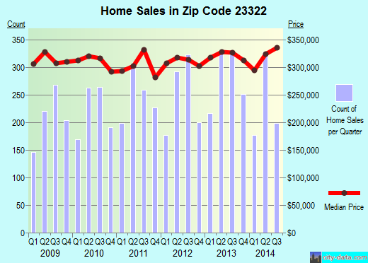 Zip code 23322 (Chesapeake, Virginia) real estate house value trends