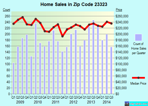 Zip code 23323 (Chesapeake, Virginia) real estate house value trends