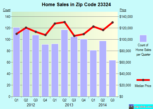Zip code 23324 (Chesapeake, Virginia) real estate house value trends