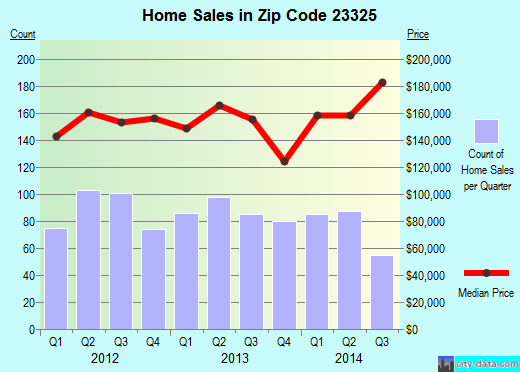 Zip code 23325 (Chesapeake, Virginia) real estate house value trends