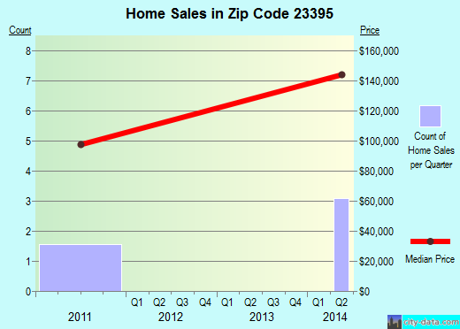 Zip code 23395 (, Virginia) real estate house value trends