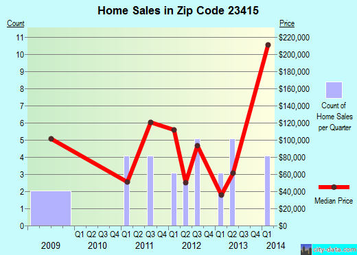 Zip code 23415 (, Virginia) real estate house value trends