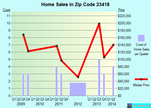 Zip code 23418 (Onley, Virginia) real estate house value trends