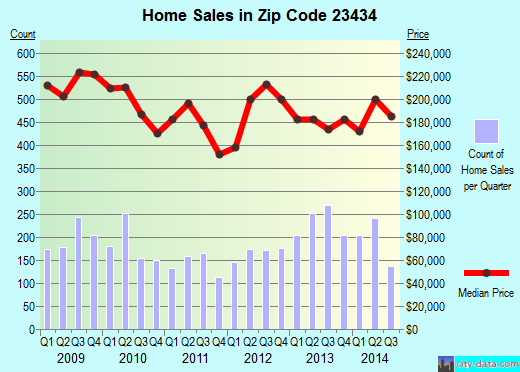 Zip code 23434 (Suffolk, Virginia) real estate house value trends