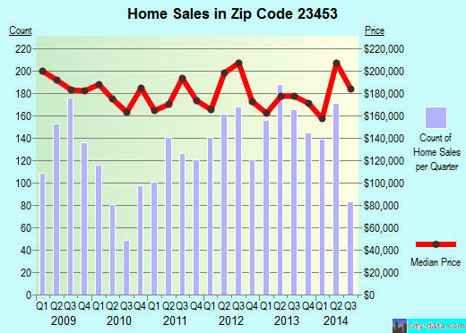 Zip code 23453 (Virginia Beach, Virginia) real estate house value trends