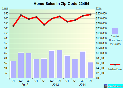 Zip code 23454 (Virginia Beach, Virginia) real estate house value trends