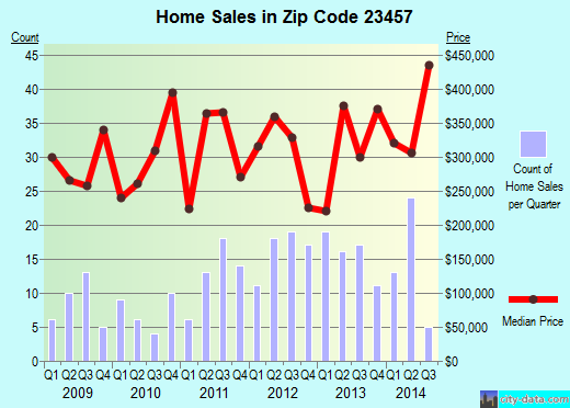 Zip code 23457 (Virginia Beach, Virginia) real estate house value trends