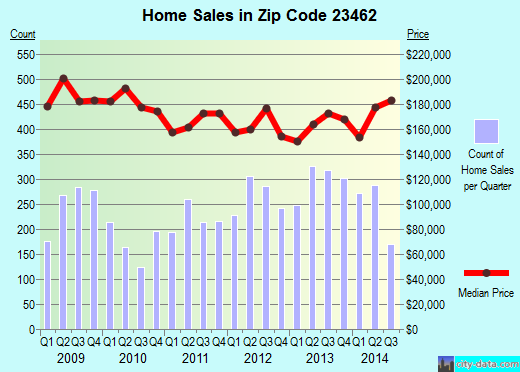 Zip code 23462 (VIRGINIA BEACH, Virginia) real estate house value trends