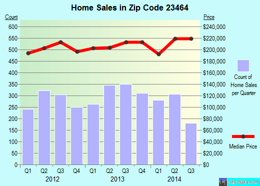 Zip code 23464 (Virginia Beach, Virginia) real estate house value trends