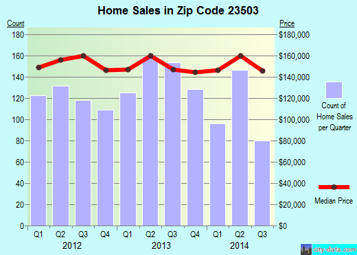 Zip code 23503 (Norfolk, Virginia) real estate house value trends