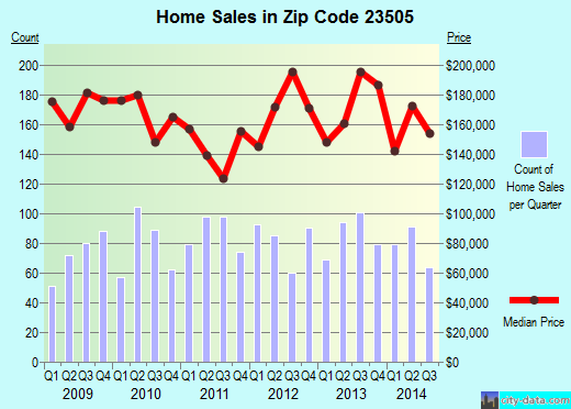 Zip code 23505 (Norfolk, Virginia) real estate house value trends