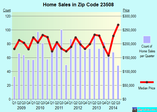 Zip code 23508 (Norfolk, Virginia) real estate house value trends
