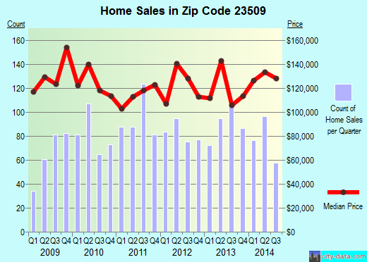 Zip code 23509 (Norfolk, Virginia) real estate house value trends
