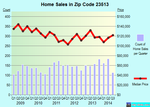 Zip code 23513 (Norfolk, Virginia) real estate house value trends