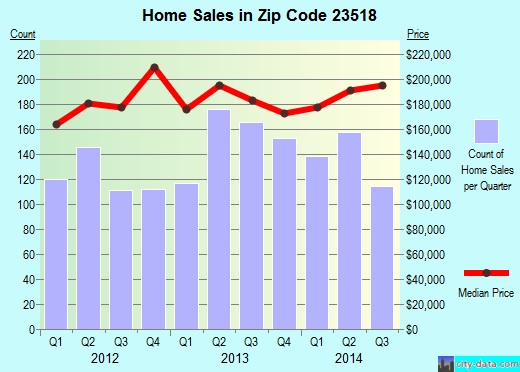 Zip code 23518 (Norfolk, Virginia) real estate house value trends