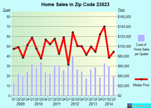 Zip code 23523 (Norfolk, Virginia) real estate house value trends