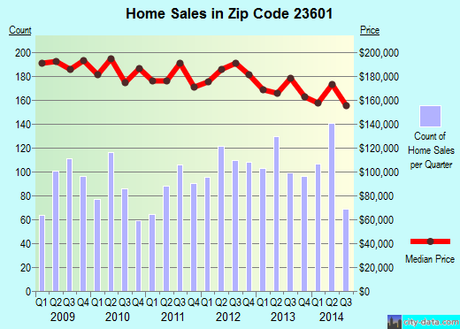 Zip code 23601 (NEWPORT NEWS, Virginia) real estate house value trends