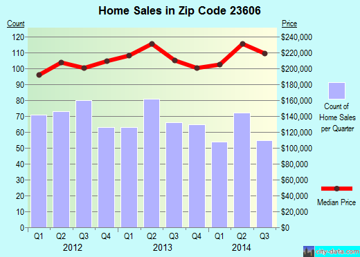 Zip code 23606 (Newport News, Virginia) real estate house value trends