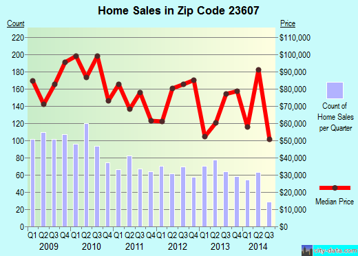 Zip code 23607 (Newport News, Virginia) real estate house value trends