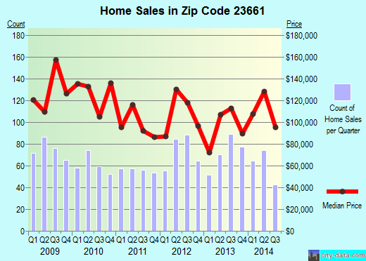 Zip code 23661 (HAMPTON, Virginia) real estate house value trends