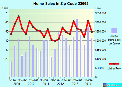 Zip code 23662 (POQUOSON, Virginia) real estate house value trends