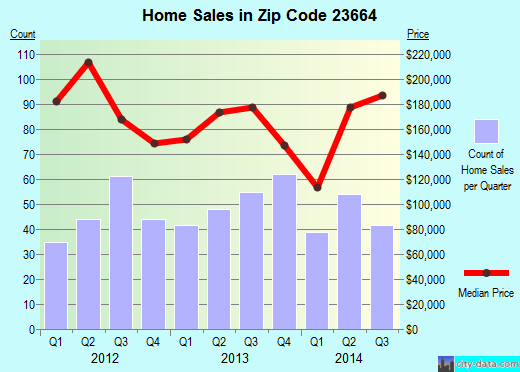 Zip code 23664 (Hampton, Virginia) real estate house value trends