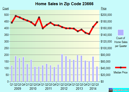 Zip code 23666 (Hampton, Virginia) real estate house value trends