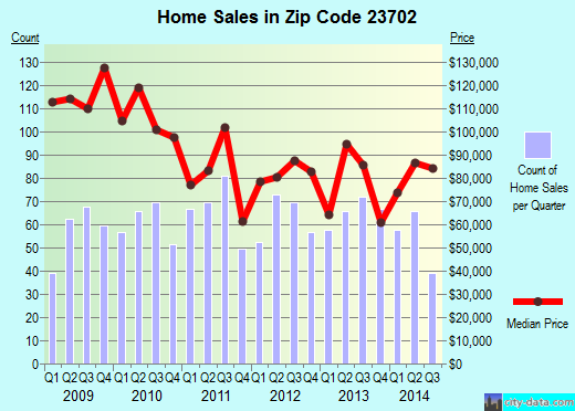 Zip code 23702 (Portsmouth, Virginia) real estate house value trends