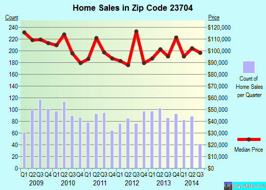 Zip code 23704 (Portsmouth, Virginia) real estate house value trends