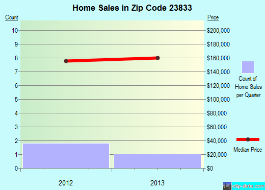 Zip code 23833 (, Virginia) real estate house value trends