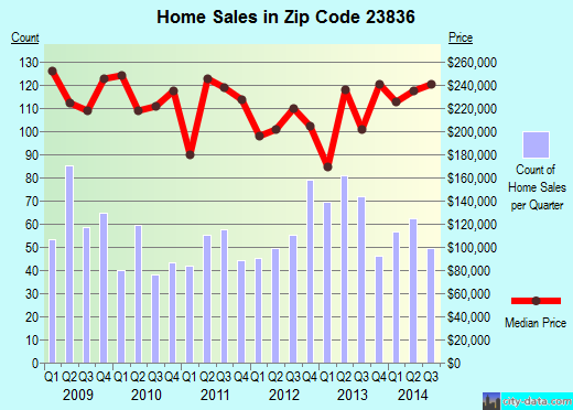 Zip code 23836 (, Virginia) real estate house value trends