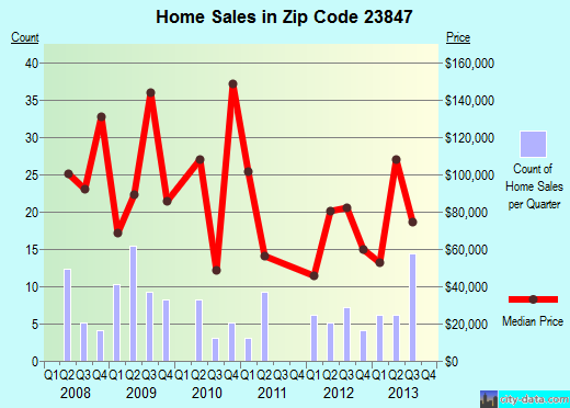 Zip code 23847 (Emporia, Virginia) real estate house value trends