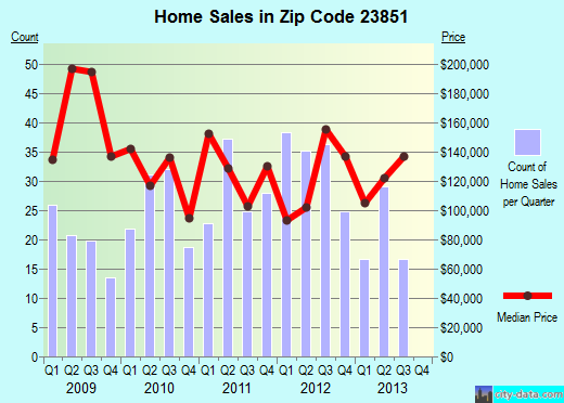Zip code 23851 (Franklin, Virginia) real estate house value trends