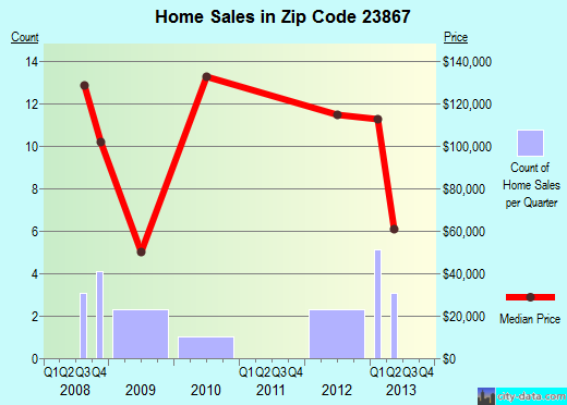 Zip code 23867 (Jarratt, Virginia) real estate house value trends