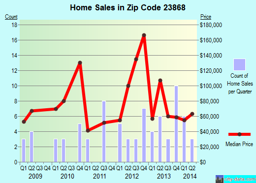 Zip code 23868 (Lawrenceville, Virginia) real estate house value trends