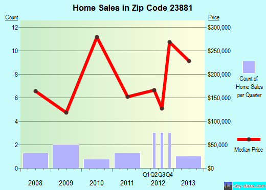 Zip code 23881 (Surry, Virginia) real estate house value trends