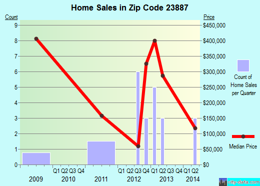 Zip code 23887 (Gasburg, Virginia) real estate house value trends