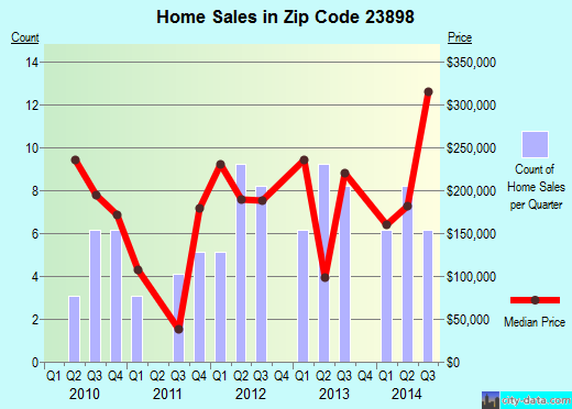 Zip code 23898 (, Virginia) real estate house value trends