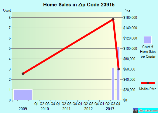 Zip code 23915 (, Virginia) real estate house value trends