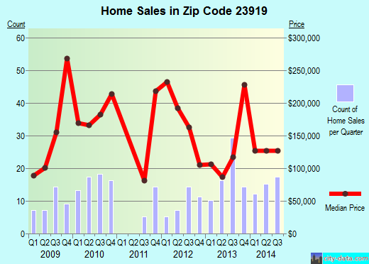Zip code 23919 (, Virginia) real estate house value trends