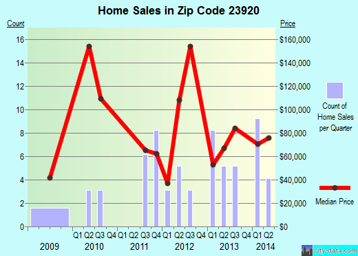 Zip code 23920 (Brodnax, Virginia) real estate house value trends