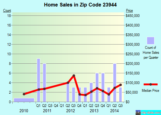 Zip code 23944 (Kenbridge, Virginia) real estate house value trends