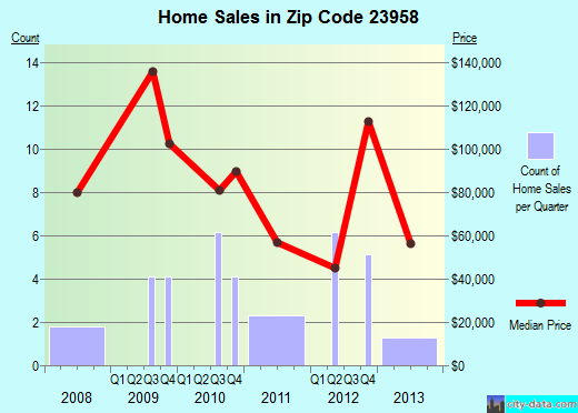Zip code 23958 (Pamplin City, Virginia) real estate house value trends