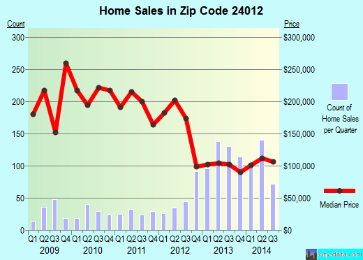 Zip code 24012 (Roanoke, Virginia) real estate house value trends