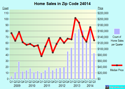 Zip code 24014 (Roanoke, Virginia) real estate house value trends