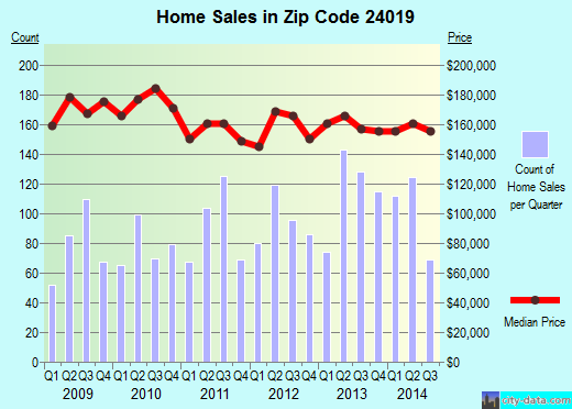 Zip code 24019 (Hollins, Virginia) real estate house value trends