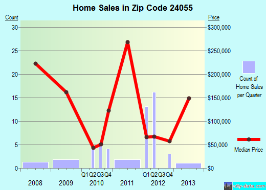 Zip code 24055 (Oak Level, Virginia) real estate house value trends